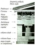The architectural parts making up a building of Doric Style.