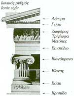 The architectural parts making up a building of Ionic Style.